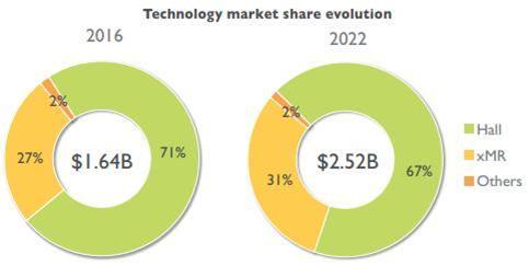 不同磁传感器技术的市场份额