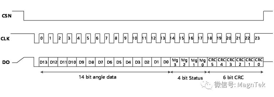 MT6701的SSI通信接口