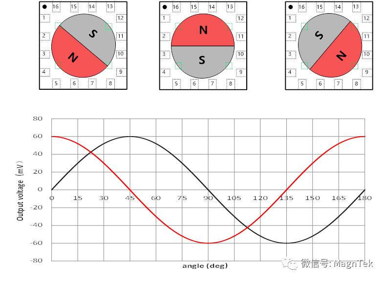 XY平面内的角度检测