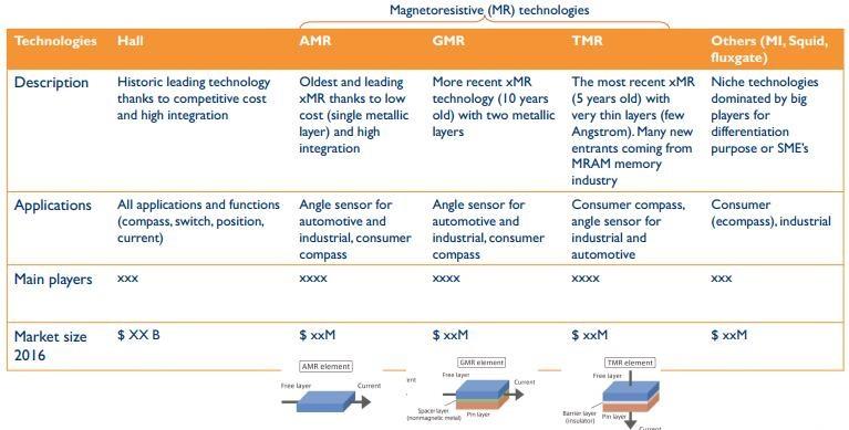 磁传感器技术分类