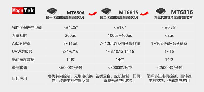 磁性角度编码器芯片MT6816