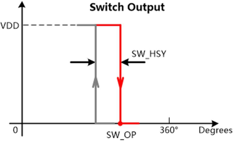 MT6501开关输出(SWO)