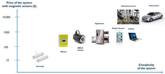 集成磁传感器的系统及价格