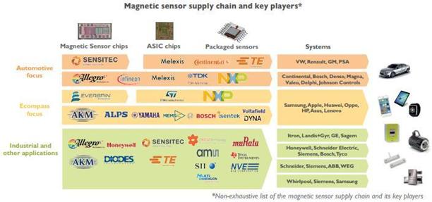 磁传感器供应链和关键厂商