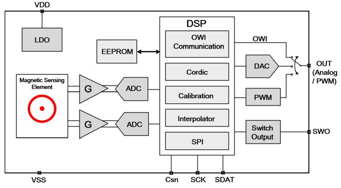 MT6501系统框图