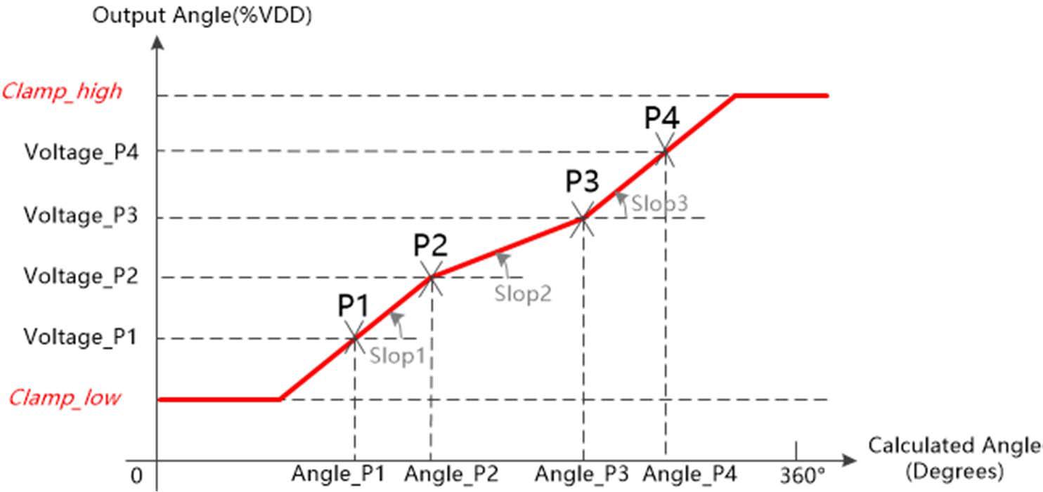 模拟线性输出