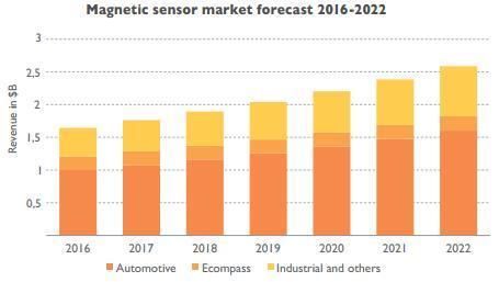 2016~2022年磁传感器市场